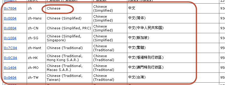 How to change Windows 7 language from English to Chinese